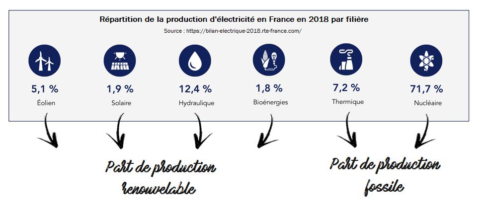 répartition de la production d'électricité en France en 2018