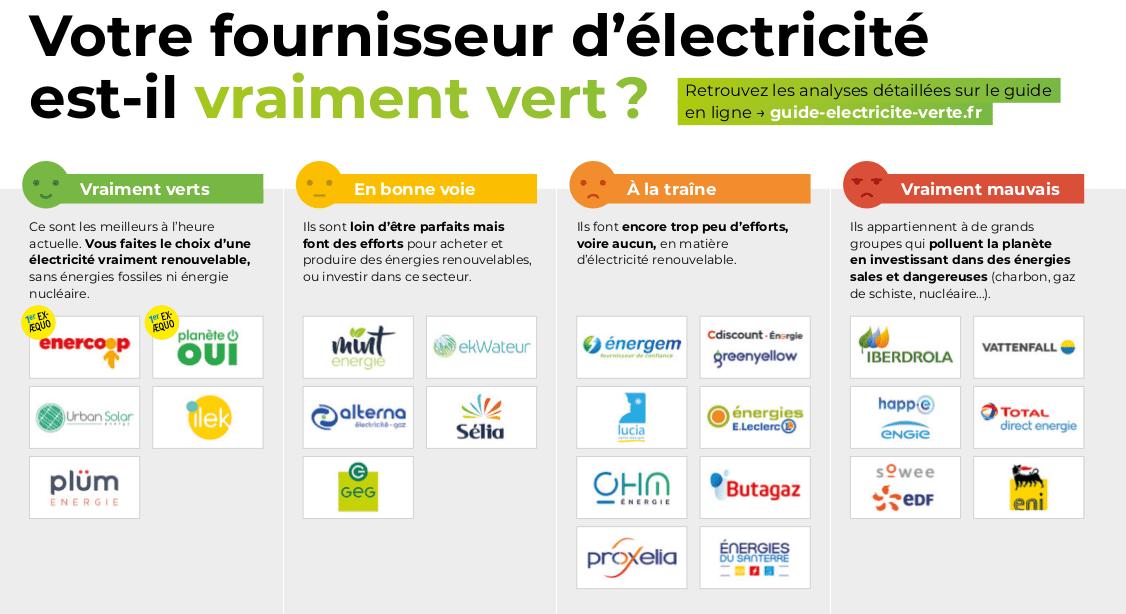 classement-fournisseur-electricite-verte-greenpeace-france