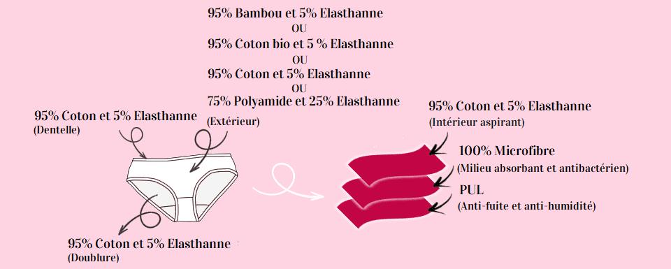 composition-culotte-louloucup