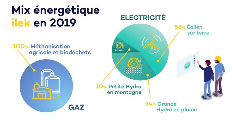 origine-energie-renouvelable-ilek-2019