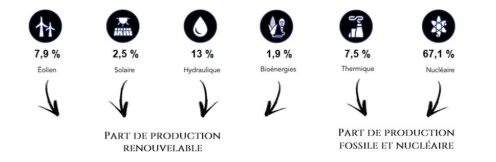 production-2020-electricite-en-france